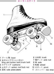 ローラースケートパーツ